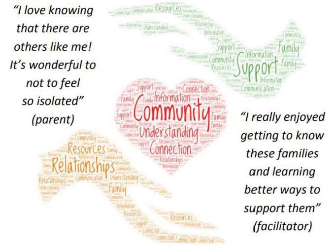 """Image shows heart that is labeled community, understanding, and connection.  A hand holding the heart is labeled relationships and resources. A hand above the heart is labeled support and information.  A quote reads, """"I love knowing that there are others like me! It's wonderful to not feel so isolated"""" (parent)."""